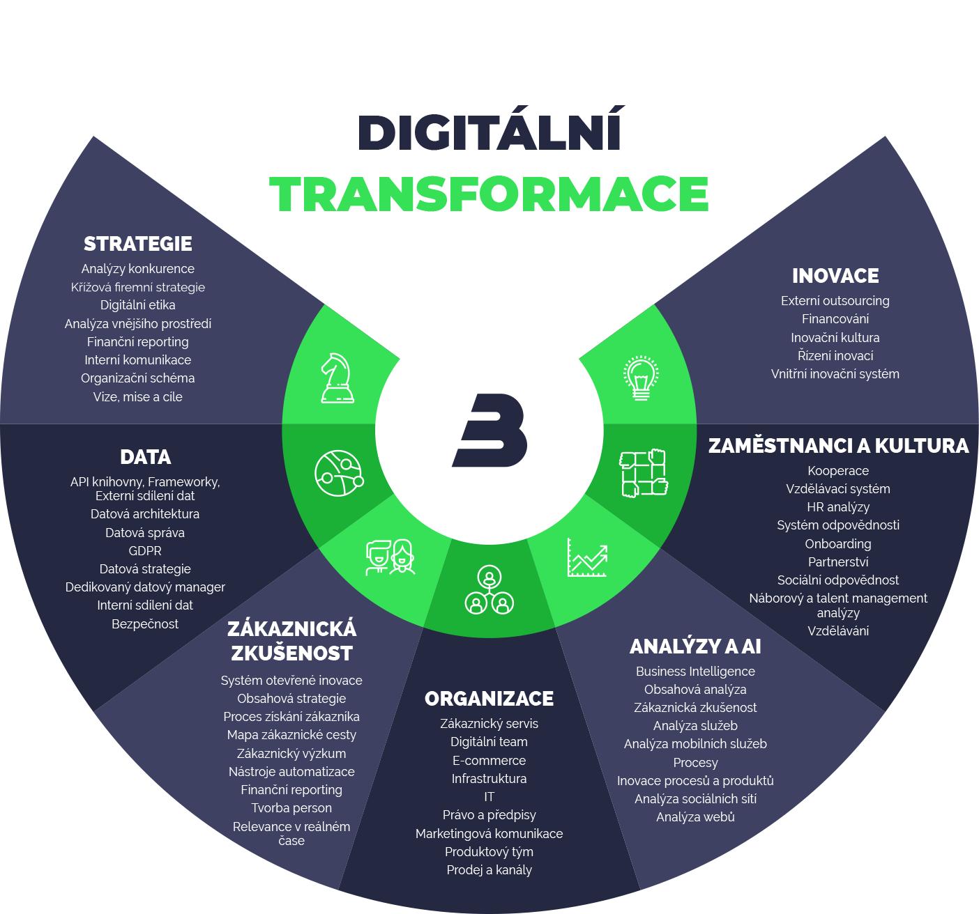 Přehled obsahu digitální transformace
